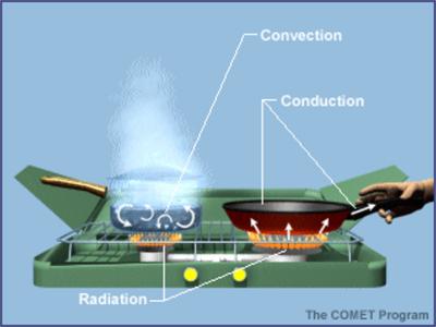 convection illustration